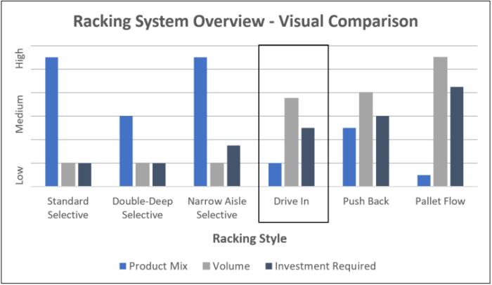Drive-In - Comparison Chart