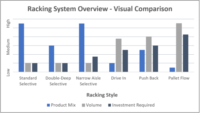 Racking System Overview - Visual Comparison
